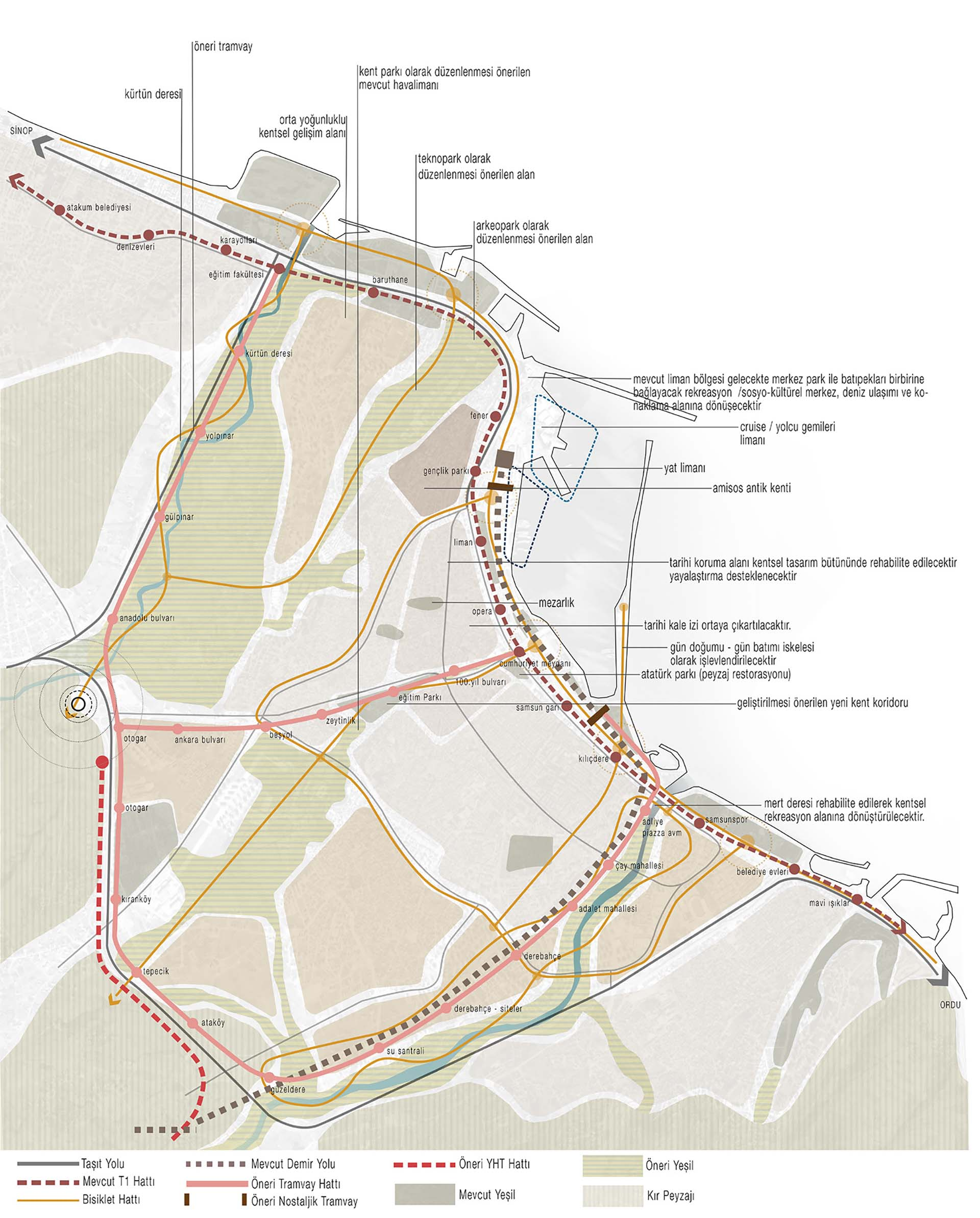 Mevcut-Öneri Plan Grafiği